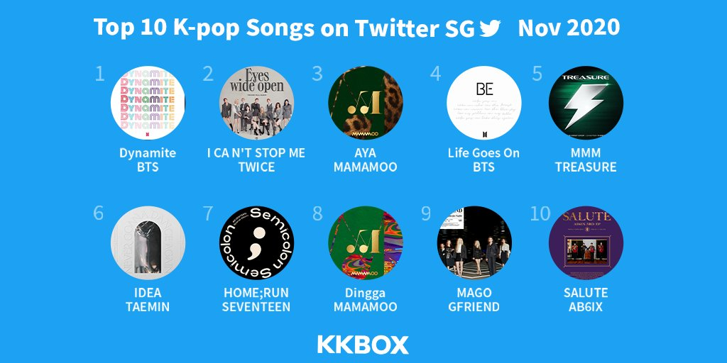In collab with @TwitterSG, KKBOX brings you the Top 10 #KPOP songs on Twitter every month. #KpopTwitter   BTS' Grammy-nominated #Dynamite is tops again!   Listen to the Top 10 #KpopSongs on KKBOX  🔗   Get a free 14-day KKBOX trial 🔗