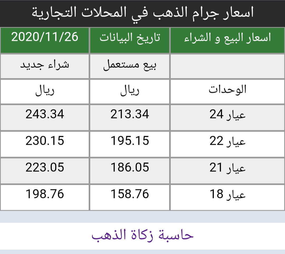 #اسعار #الذهب في #السعودية اليوم الخميس 26/11/2020   https://t.co/8x2I6pAfRf سعر الاونصه 1811 دولار ارتفاع 4 دولار من إغلاق اليوم السابق أسعار البيع و الشراء في المحلات التجارية https://t.co/BbopbI5J8v