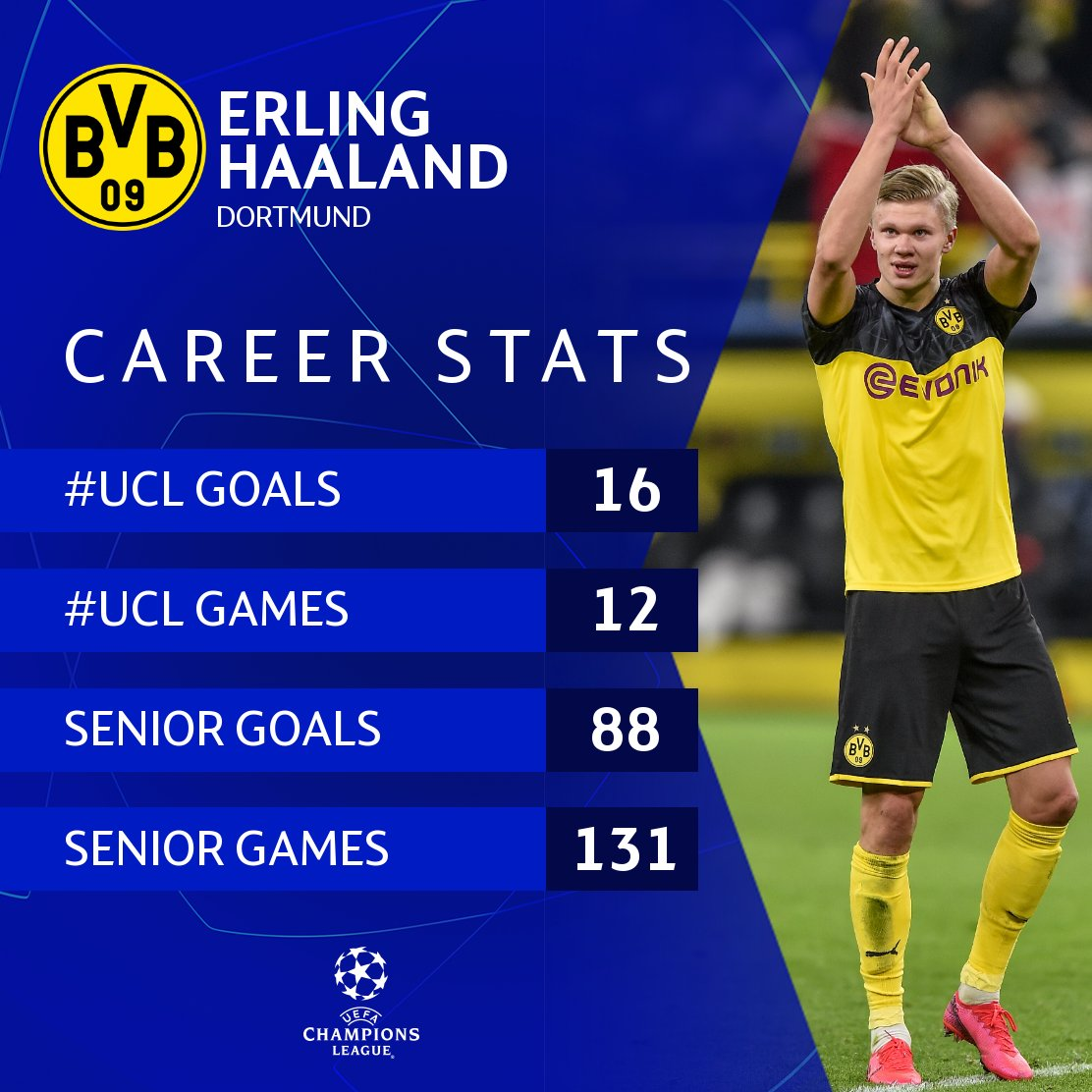 Reminder. Erling Haaland is 20 years old 🤯🤯🤯  #UCL