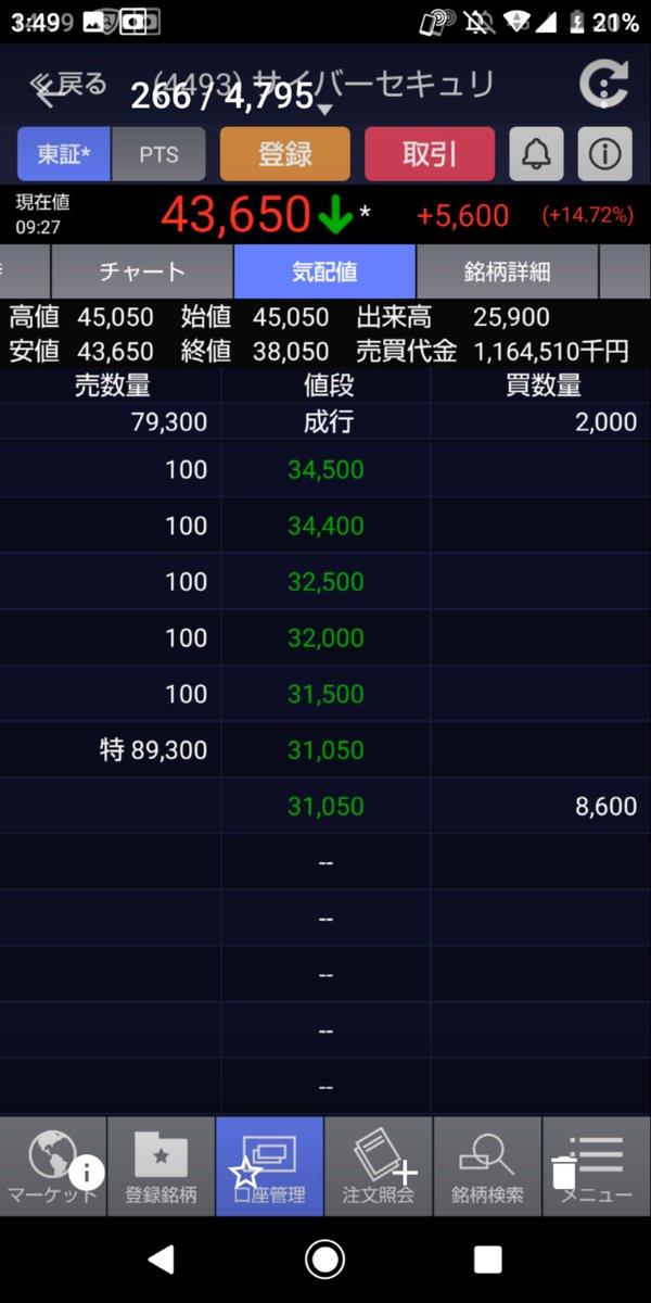 test ツイッターメディア - もう何日ストップ高が続いたか分からないくらいで明日47000円で売ろうと思っていたところ(※時を戻せるならひっぱたきたい)人生ではじめてのストップ安がきたのですね。  ※その時の板ですw  とりあえず+80万くらいでは売れました👼  しかし、ものすごいショックでしたwwww https://t.co/JghbCKNbVJ