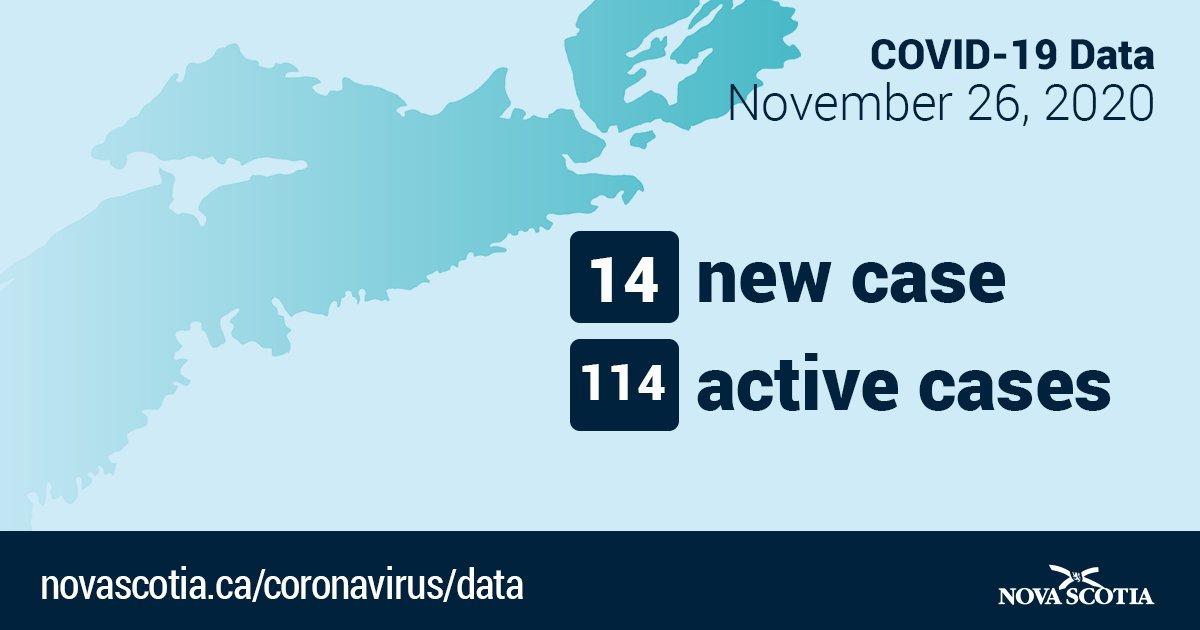 Nova Scotia Gov On Twitter Fourteen New Cases Of Covid 19 Https T Co L03uhys6l4