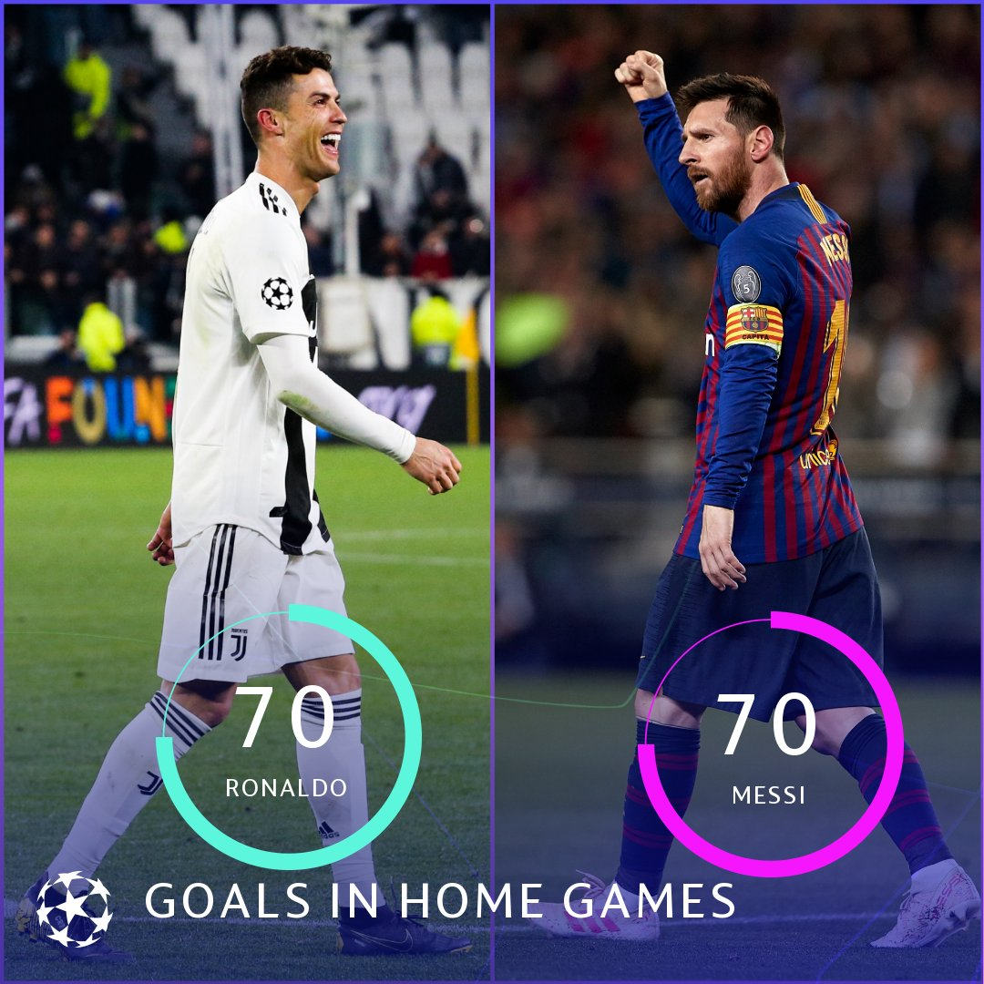 Cristiano Ronaldo has now scored 70 goals in #UCL home games - a joint-record with Leo Messi! 🙌