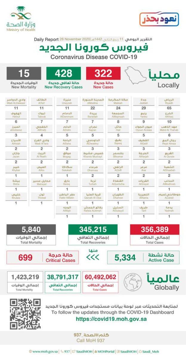 #عاجل ..  #الصحة تسجل:  🔴 322 حالة إصابة جديدة 🟢 428 حالة تعافي  ⚫ 15 حالة وفاة  إجمالي عدد الحالات المتعافية إلى اليوم (345,215) حالة ولله الحمد.  • #السعودية  #covid19