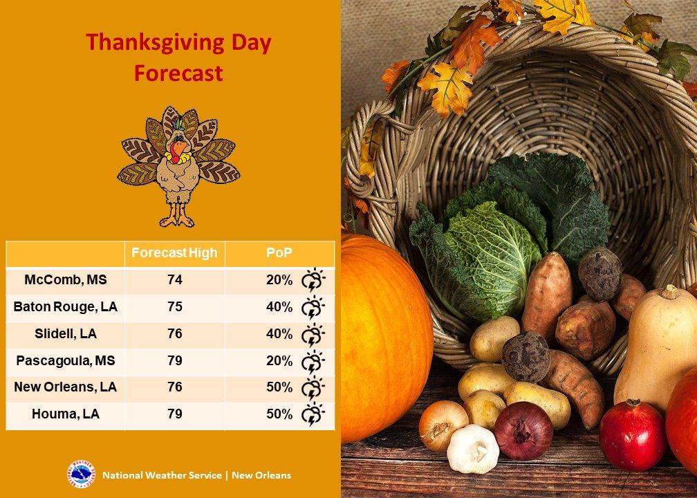 🦃 Good morning & Happy Thanksgiving! The forecast may not be quite what we wanted but shouldn't be too rough. Locations south of a line from Saucier, MS to Patterson, LA will begin foggy but that should mix & then we could see rain return this afternoon. #LAwx #MSwx https://t.co/NtVBA4K9l4