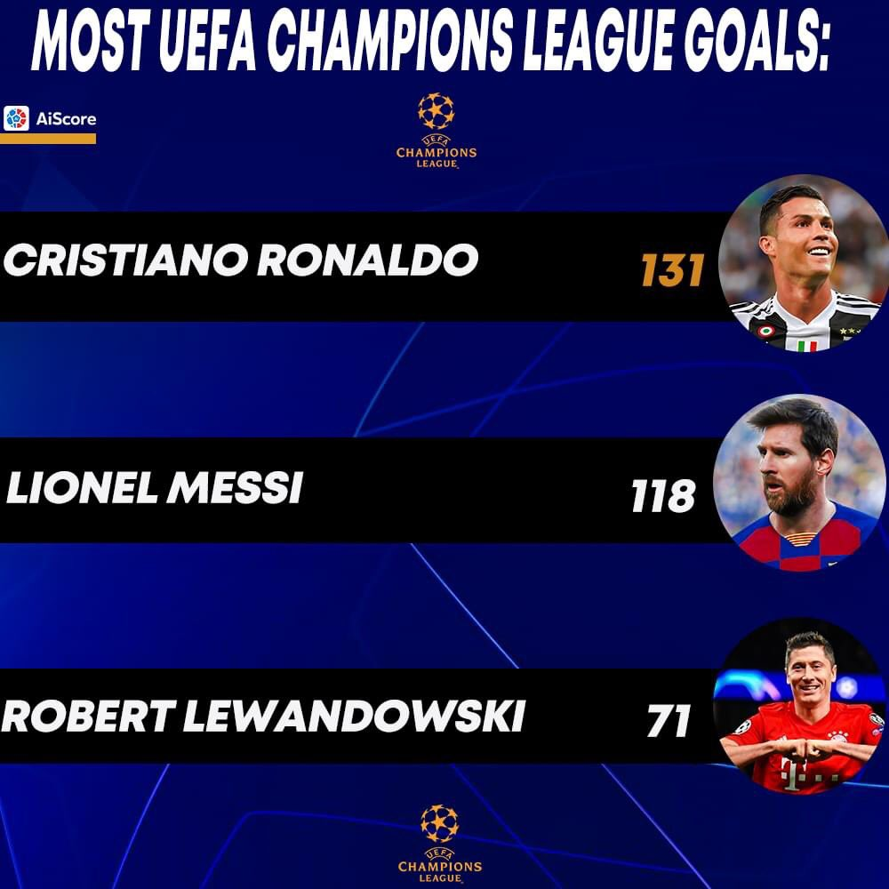 Most UEFA Champions League goals so far :   131  Cristiano Ronaldo 118  Lionel Messi 71   Raul , ROBERT LEWANDOWSKI  #UCL #uefanationsleague