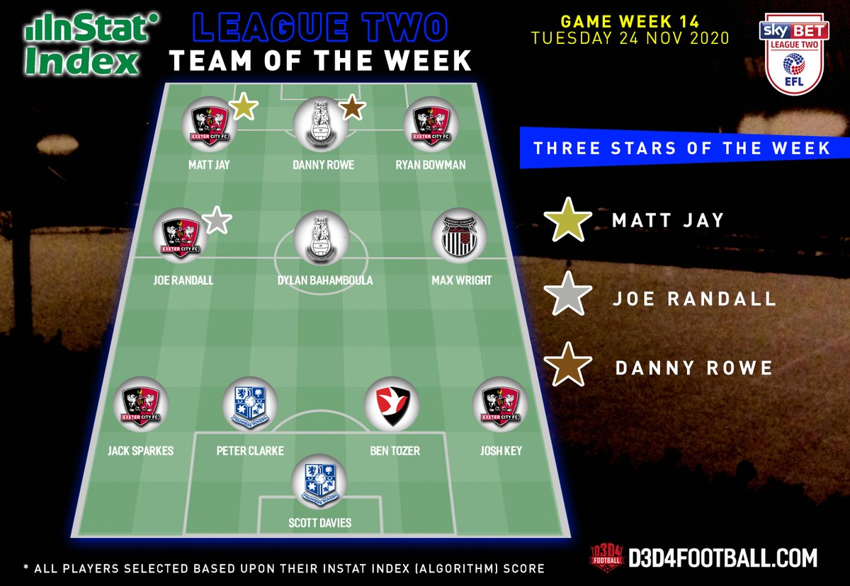➡️The @InStatFootball LEAGUE TWO TOTW GW14 🏆⚽️  Featuring players from 👇  @OfficialECFC 🔥 @OfficialOAFC 💥 @officialgtfc 🙌 @TranmereRovers 👏 @CTFCofficial 💪  Check it out 👀⤵️  #ecfc #ofc #GTFC #TRFC #ctfc https://t.co/nAgpe4WWqu