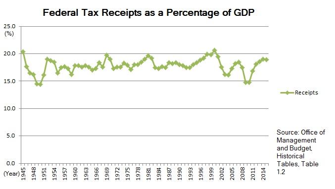 """@BobCZap @Matesorn1 @FilipHausknecht @Lacertko 90% mezní nevyjšší sazba byla zrušna v roce 1963 na 75%, pak v roce 1982 na 50% spolenčně s nejnižší mezní sazbou, kterou """"neoliberální kontrarevoluce"""" poslala na 0. Na obrázku dole je výnos z federální daně z příjmů v %HDP a je vidět, že nikdo nikdy tu 90% dan reálně neplatil. https://t.co/gaA7AGQolr"""