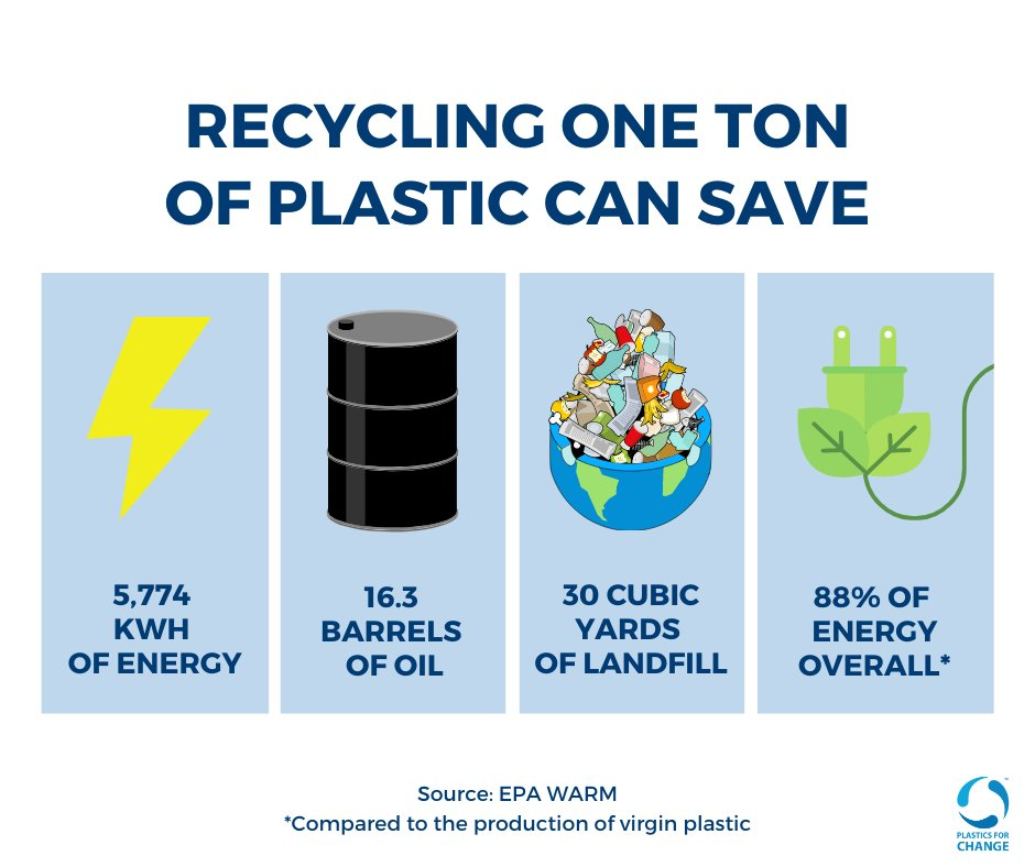 Compared to the amount of energy used in the creation of virgin plastic, more than 80% of energy in the process is saved while recycling plastic! ⚡️🔋  It's the best way to preserve precious natural resources and give a second life to valuable materials! ♻️🌍 #plasticsforchange