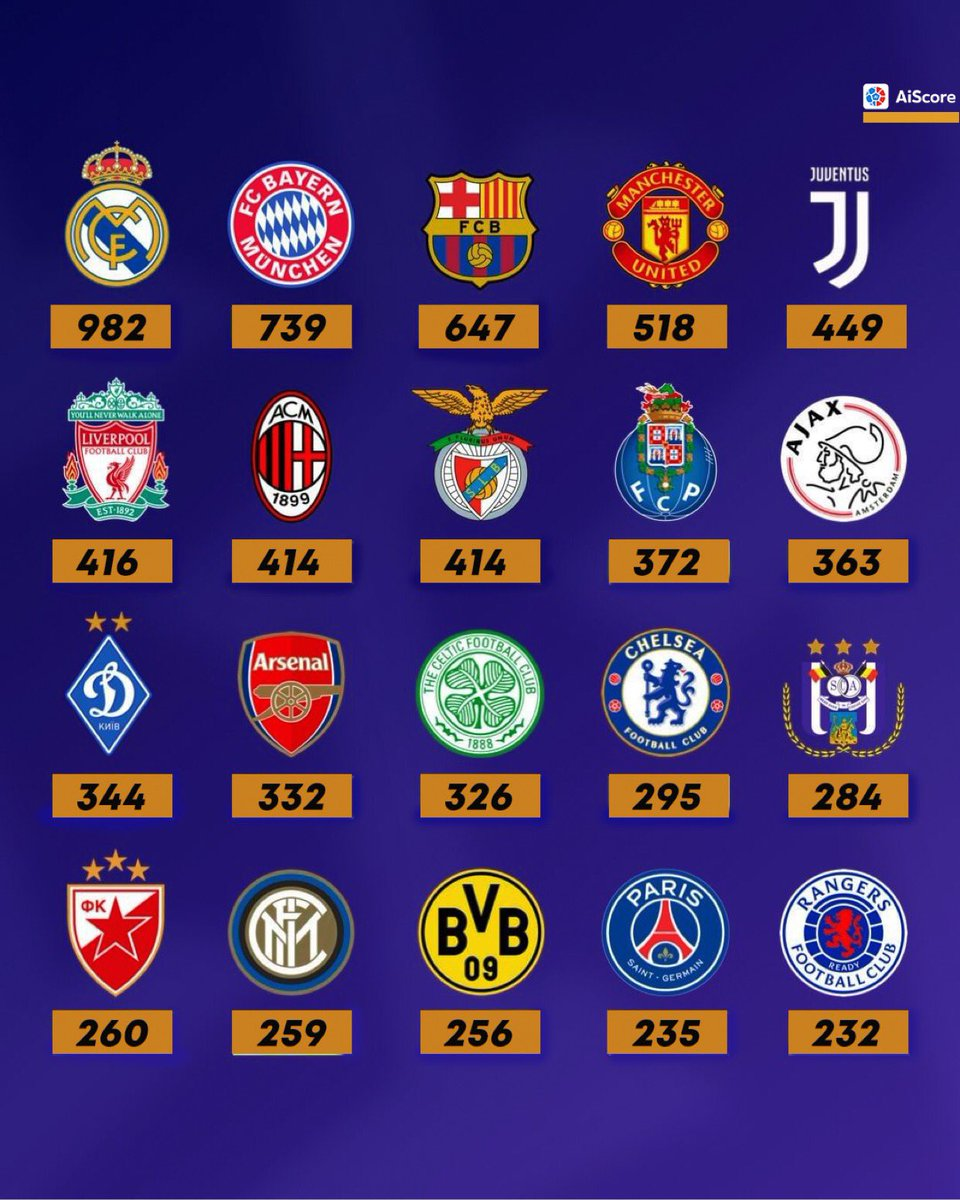 The clubs with the most Champions League goals 💥  How many your club have? 🤔👇  #uefanationsleague #ucl