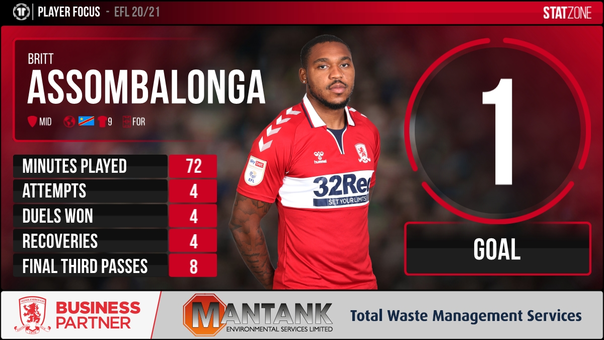 💪#Boro were back to winning ways last night with a 3-0 win over #dcfc in the @SkyBetChamp.  @BrittOfficials was back on the scoresheet, here are his stats from the game.⚽ #UTB #EFL @mantankesl https://t.co/2TtdEKoq4Q
