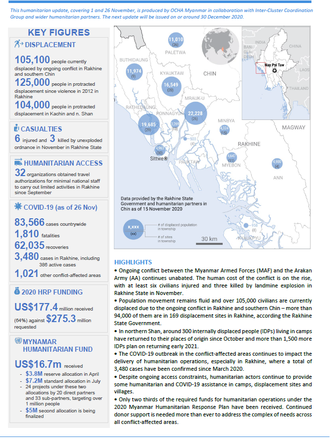 #Myanmar🇲🇲Humanitarian Update  - 3 civilians killed, 6 injured in Rakhine in November  - 105,100 people currently displaced due to the ongoing conflict  - Despite access challenges, partners are delivering humanitarian and #C19 response, where possible  ➡️