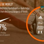 What's Captifying the World: Ahead of #BlackFriday tomorrow, @Captify reveals that @Nike leads brand share of search as interest for fitness and fashion surges. Read full analysis: https://t.co/ZKU2INI8NQ #searchintelligence #trends @adidas @disneyplus @LEGO_Group @UnderArmour
