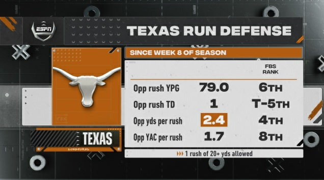 No. 17 Texas hosts No. 13 Iowa State in a key Big 12 matchup Friday (Noon ET, ABC). Over their last 3 games, the Texas defense has been one of the best units at stopping the run, allowing just 79.0 rushing yards per game.