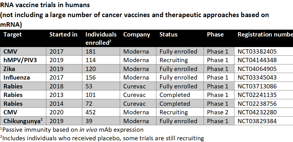 For everybody worried that RNA vaccines are now tested for the first time in humans. That is actually not the case. See list below. It is true that there is little long term safety data. But its not true that there is no long term safety data. https://t.co/LrnzJvo42a