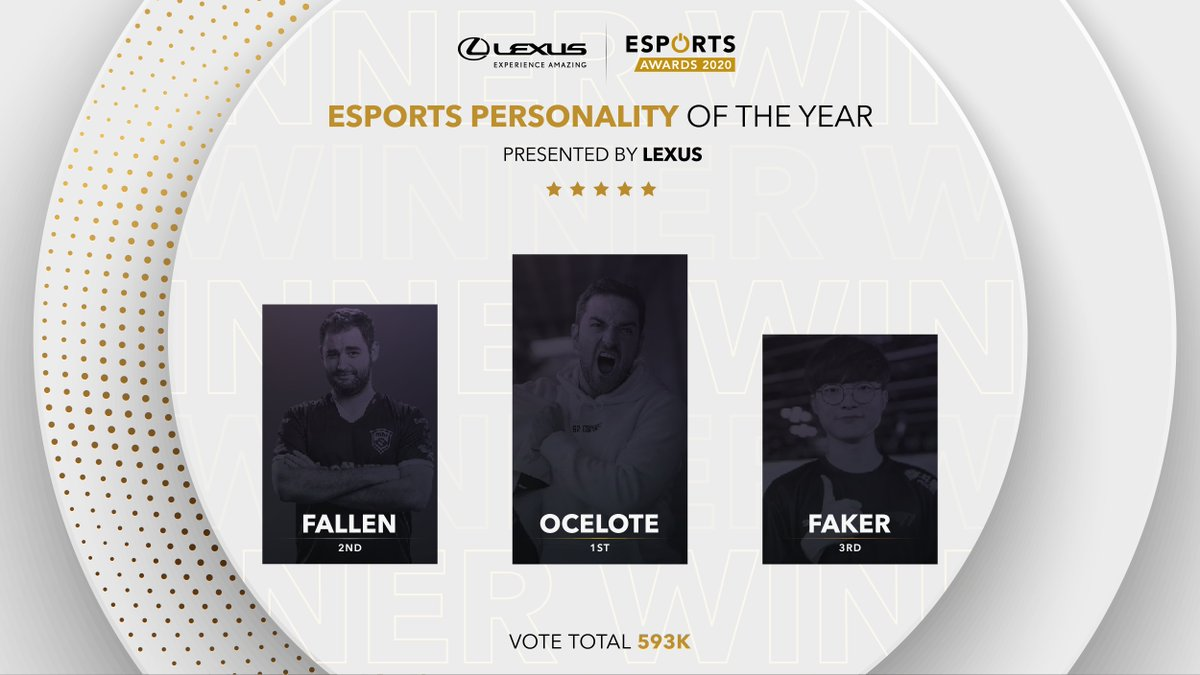 esportsawards - The Esports Personality of the Year presented by @Lexus results:  1st: @CarlosR  2nd: @FalleNCS 3rd:  @faker  #Esportsawards
