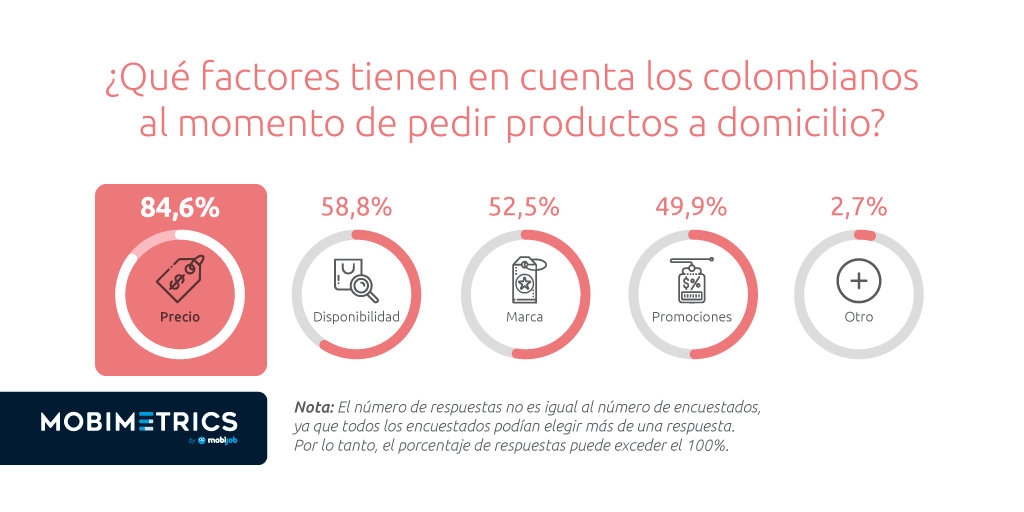 Para más del 80% de los colombianos, el #precio es clave al momento de solicitar un producto a domicilio.   Y usted, ¿en qué se fija siempre antes de #comprar productos a #domicilio?  Encuentre la ficha técnica de la estadística aquí: https://t.co/qgxIfmQHIa https://t.co/TyX4Bgrh2A