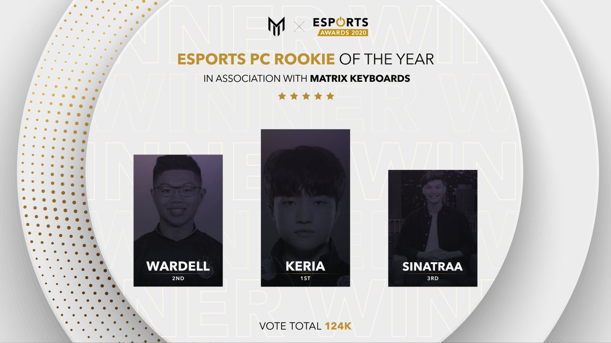 esportsawards - The Esports PC Rookie of the Year in association with @MatrixKeyboards results:  1st: @T1Keria 2nd: @WARDELL416 3rd:  @sinatraa  #Esportsawards