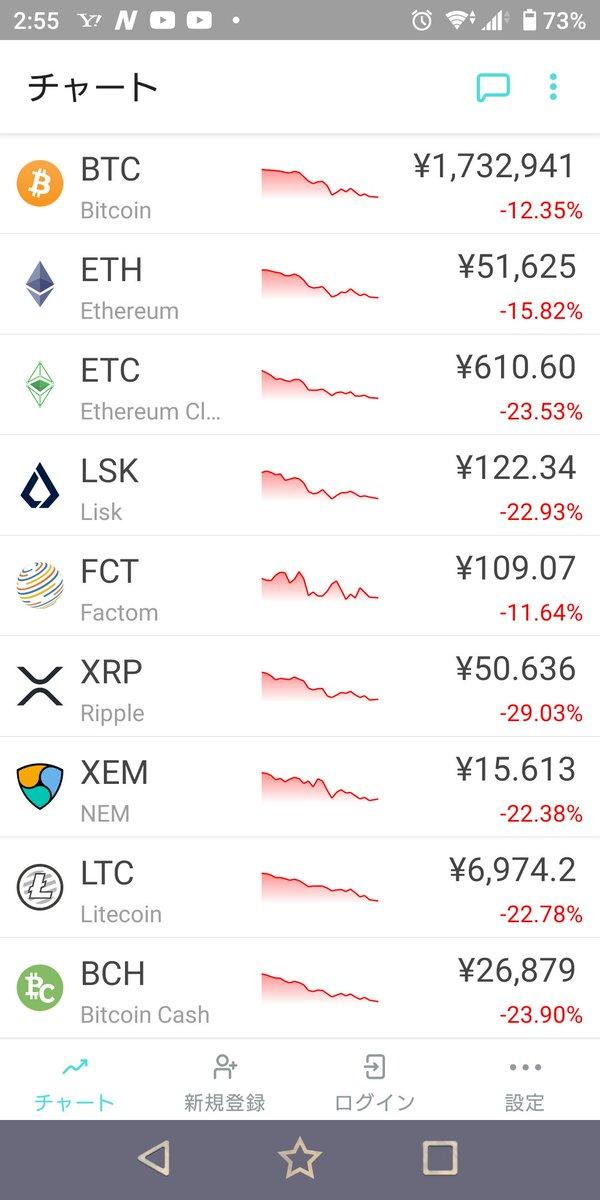 test ツイッターメディア - ほぼ全通貨、株で言うたらストップ安なみの下落。 仮想通貨触らんのに毎日チェックしてるけど、値動きの理由がほんまにようわからん。 理由が存在するとしても全通貨共通やろし、革新的な付加価値でもない限り現在の仮想通貨の序列が変わる事も無いのなら特徴無い通貨は分かりやすく併合して欲しい。 https://t.co/hLG9TfEd42
