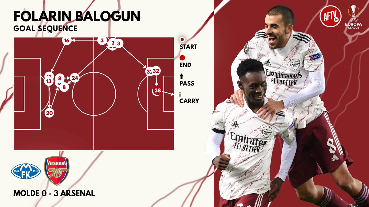 Folarin Balogun's first goal for the Arsenal. https://t.co/0tyk1c9bxU