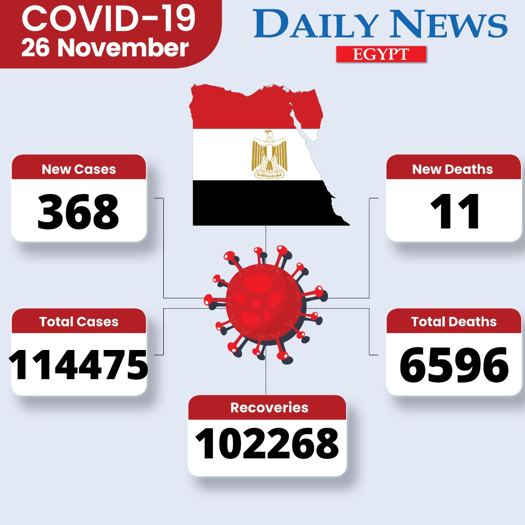 #Egypt reports 368 new #coronavirus cases and 11 new fatalities, bringing the country's total to 114475 cases and 6596 deaths. 102268 cases have recovered: Health Ministry https://t.co/ucENmtK8jq