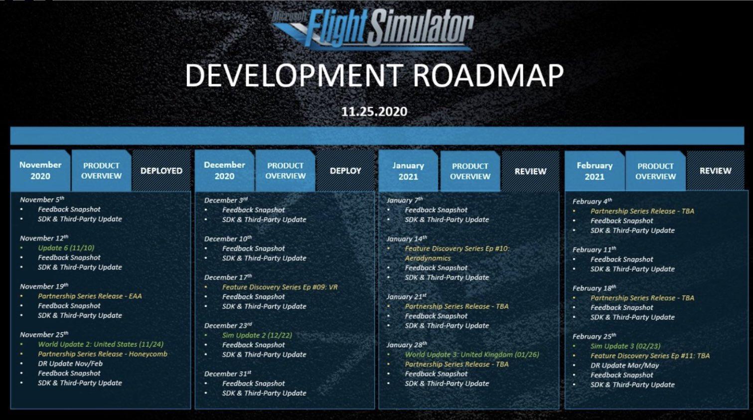 Microsoft Flight Simulator 2020 un paso más cerca de su versión de consolas según su plan de desarrollo