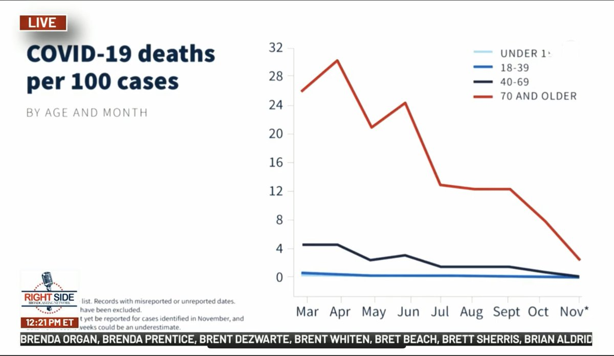 Mortality rate is down over 85% thanks to President Trump & his team's efforts. But the media continues to fear monger & Democrat Governors continue to impose draconian restrictions infringing on the rights of we the people. #EndTheLockdowns
