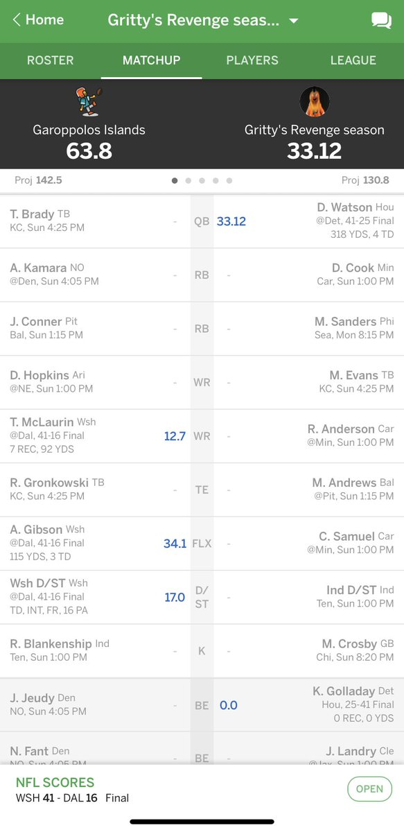 @timferrier28 @jbooth34 I mean just the fact that Antonio Gibson and the Washington football team defense is going to keep keep me out of the playoffs is just incredible 😂 GG's Jboo, at least you don't feel bad about playing Taysom Hill now 😂 https://t.co/6fSNjCwE9J