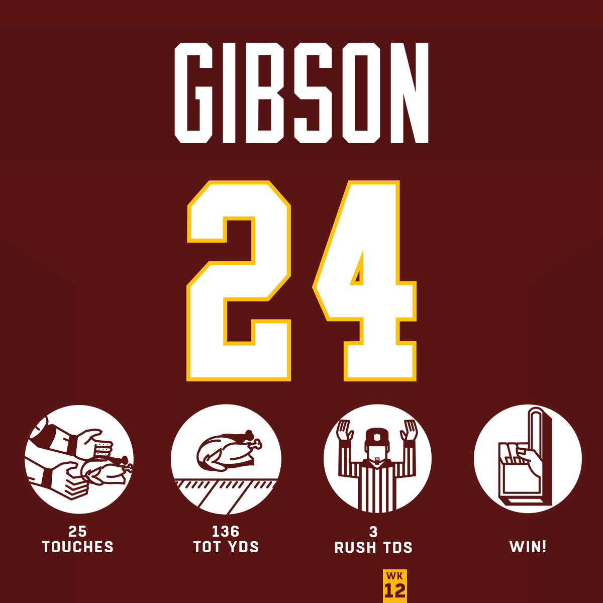 First rookie to score 3 TDs on Thanksgiving since @RandyMoss. #HaveADay   @AntonioGibson14 | #WashingtonFootball