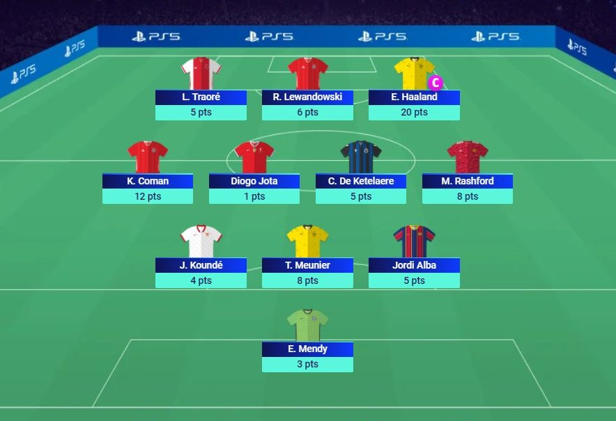 #UCLfantasy Matchday 4 Results:  📈 Points: 77 🌎 Rank: 42,287🔺 ✅ Haaland & Coman haul ⚠️ Jota & Torres benched  Huge jump in rank of roughly 75k. Highest scoring week so far to boot 👌  #UCL  #ChampionsLeague https://t.co/zc2WPFFYGb