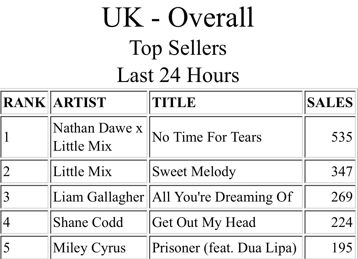 THEY ARE FIGHTING! LITTLE MIX AGAINST LITTLE MIX AND NATHAN 🔥🔥🔥🔥#NoTimeForTears #SweetMelody @LittleMix @NathanDawe