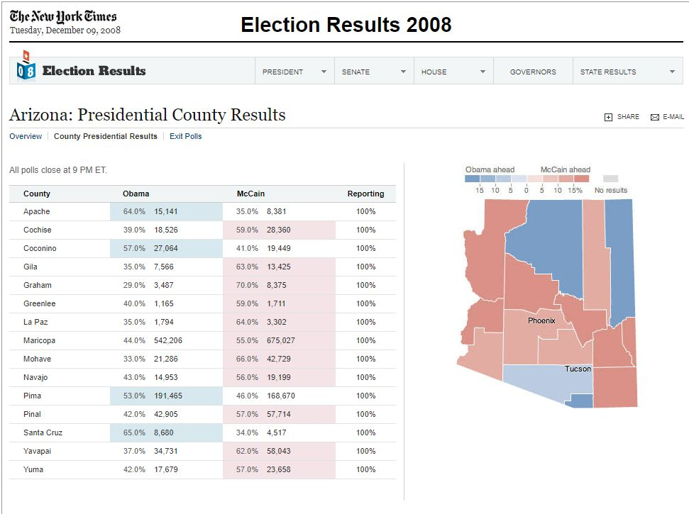 This one is easy. Joe Biden got 1,040,774 votes in Maricopa County. Barack Obama got 542,206 votes in 2008.  Let that sink in.   Now consider the current Biden margin of victory in AZ is less than 13K votes. Trump won the state by over 90K votes in 2016. Okay, sure. (mobile.twitter.com)