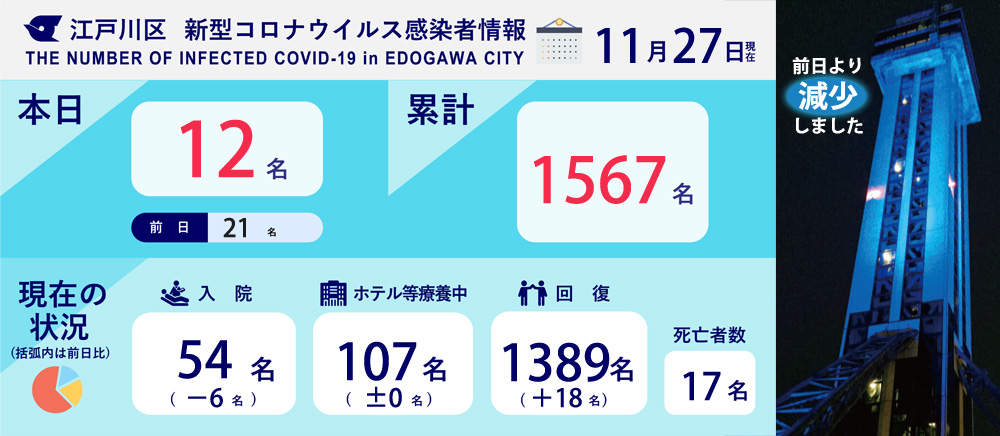感染 江戸川 区 コロナ 感染症患者の詳細について 江戸川区ホームページ