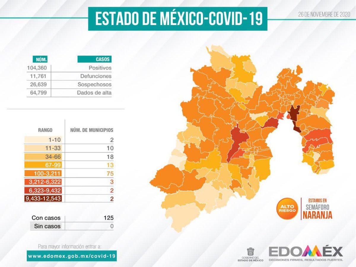 RT @alfredodelmazo: Reporte #Covid_19mx en el #Edoméx. https://t.co/Y0jsN4m5Ho