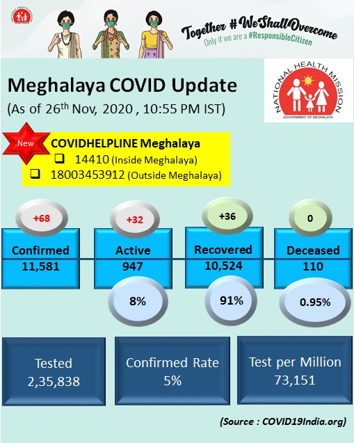#COVIDMeghalaya Hello Friday !!! Active cases going up...Let's contribute our bit by maintaining the #COVIDGRIND  #WearMask #WashHands #SocialDistancing #NoSpitting Together #WeShallOvercome let's us all be a #ResponsibleCitizen