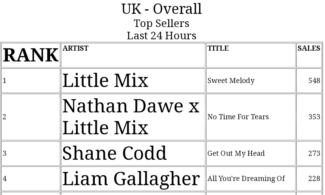 The Royalty of the UK 👑👑 we love to see Queens on top like this 😍🎉 @LittleMix #NoTimeForTears #confetti #SweetMelody