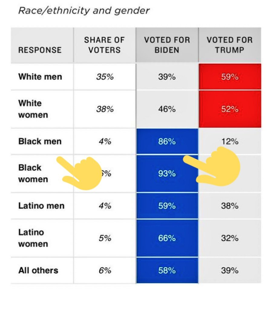 Black folks ADOS are no longer mules for @TheDemocrats or #BlackGirlMagic   The Base of 60 years is demanding policy
