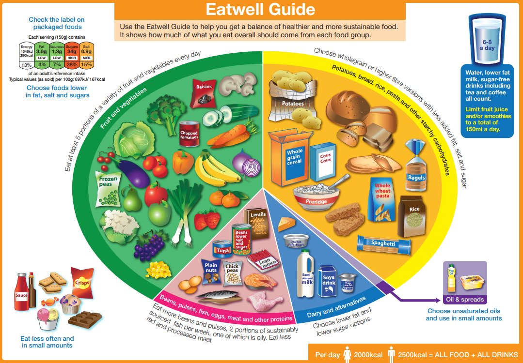 What do we mean by a balanced diet? https://t.co/pmw5vApMjh #BoldActions4Food #Health https://t.co/nJg30aK0Q9