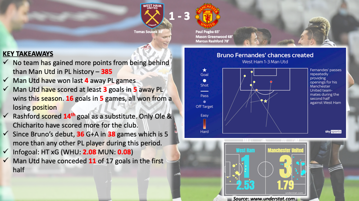 Is #ManUnited turning in to #BrunoFC?? #whumun  To catch up on the last week of #PremierLeague  action checkout our video: