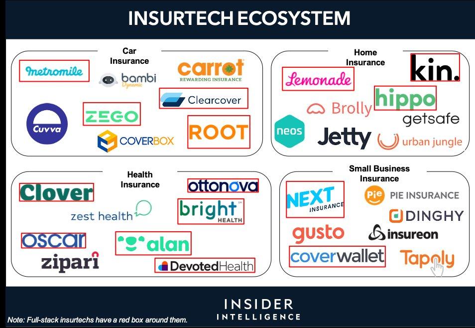 インシュアテックの業界図。現在上場してるインシュアテック企業は、 $LMND $ROOT $PRU ( Assurance IQを買収)Hippoは売上前年比640%を出している🐽Next Insurance は Juniperの買収を発表した。今後課題となるサイバー保険に期待ができる🐽SPAC がインシュアテック企業をIPOさせる可能性も🐽