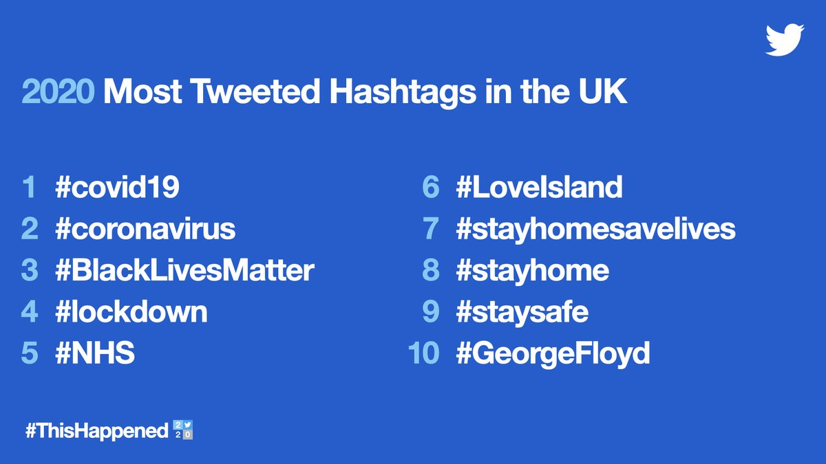 COVID-19, #BlackLivesMatter and lockdown were some of most Tweeted hashtags on Twitter 👇