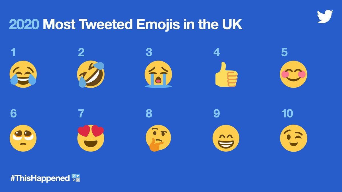 The emoji 😂 appeared in 32.6m Tweets and 😭 featured in 10.4m Tweets.  Here are the UK's most Tweeted emojis in 2020👇