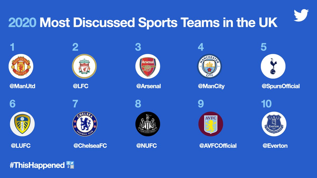 And finally, here are the most talked-about sports teams on Twitter in 2020 ⚽️