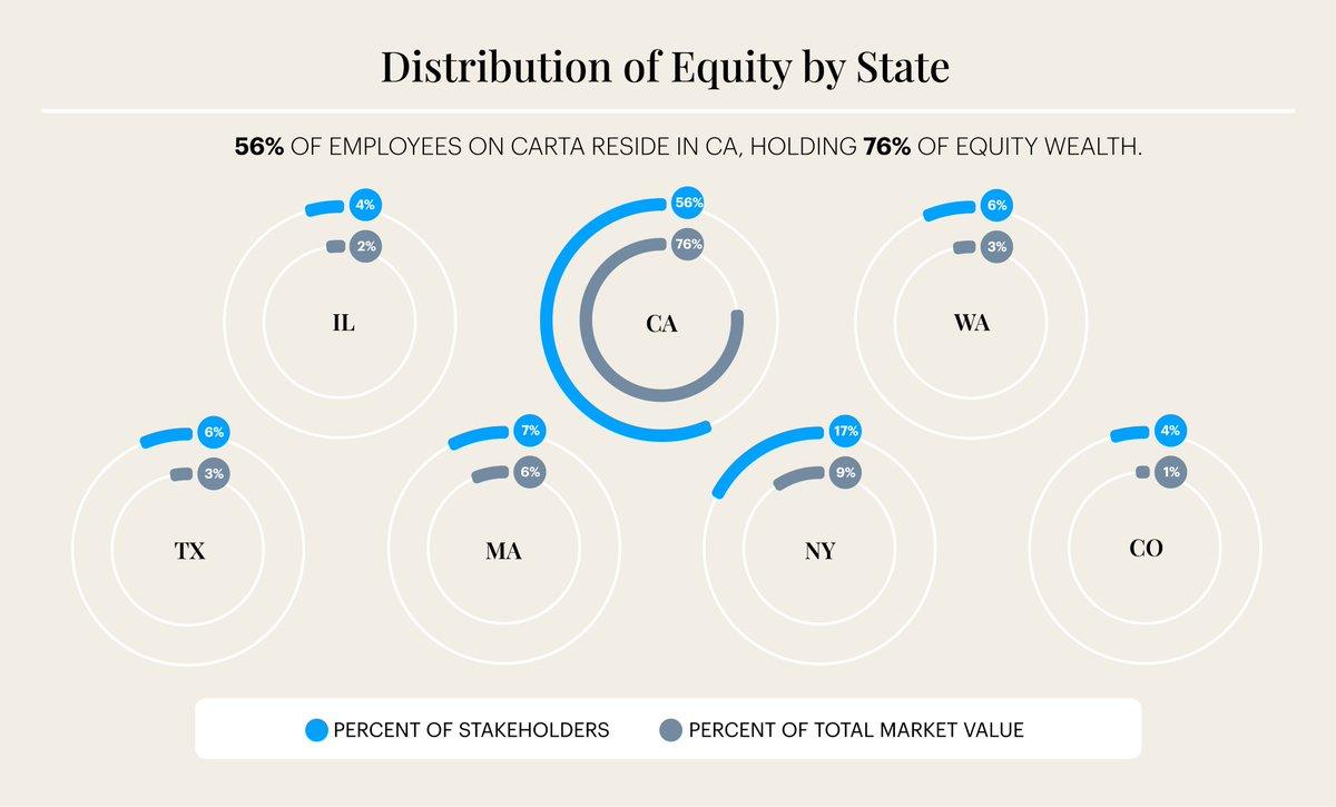 Historically, equity ownership has been concentrated in Silicon Valley. COVID-19 and a shift to remote work present an opportunity for startups to diversify talent locations and, in turn, move equity ownership outside of urban tech hubs. Learn more: