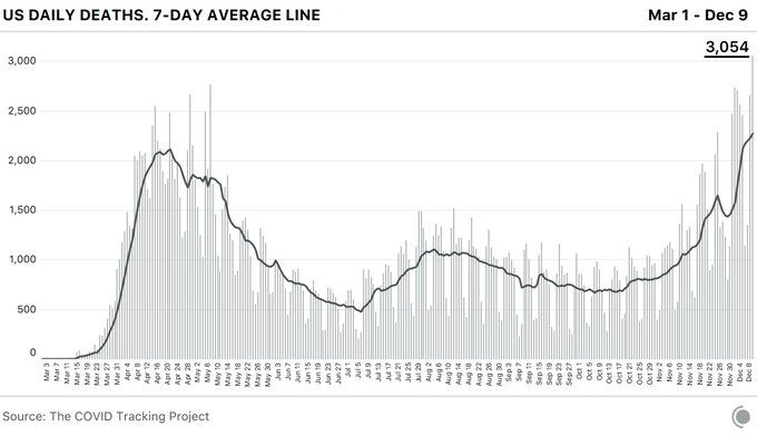 Chart showing COVID-19 deaths over time by day. Deaths hit a record high today (Dec 9) at 3,054.