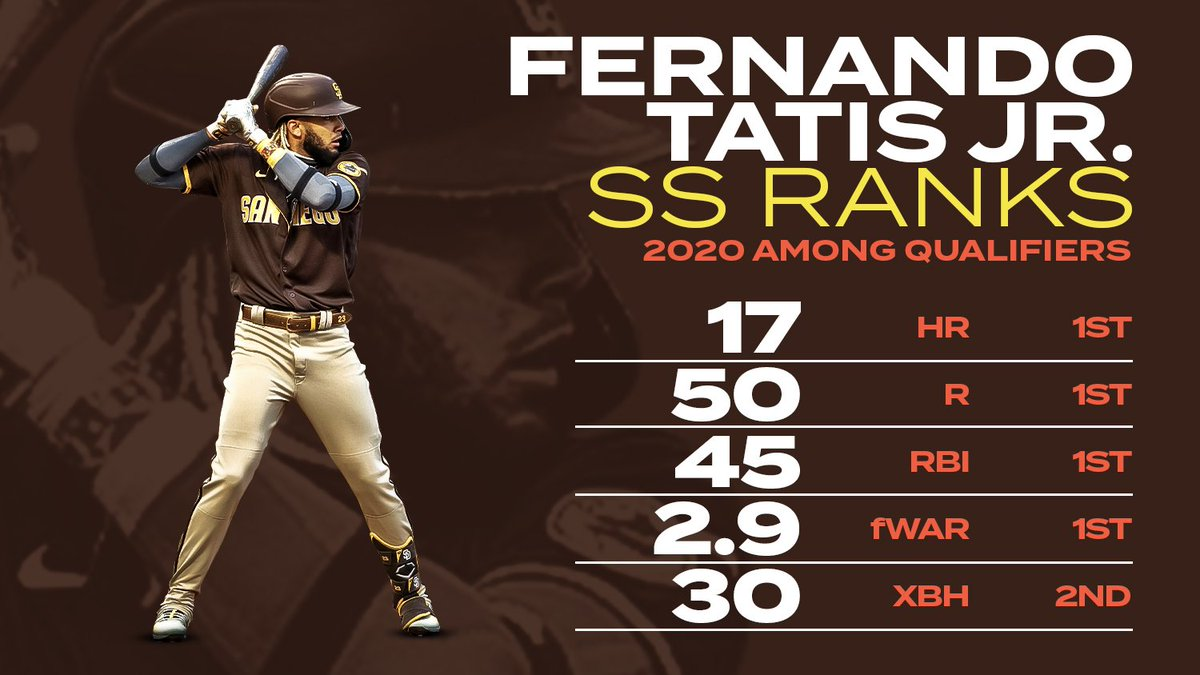 This season for Fernando Tatis, Jr: 4th in the NL MVP vote 1st career Silver Slugger ...and now the SS representative on the All-MLB 1st Team.