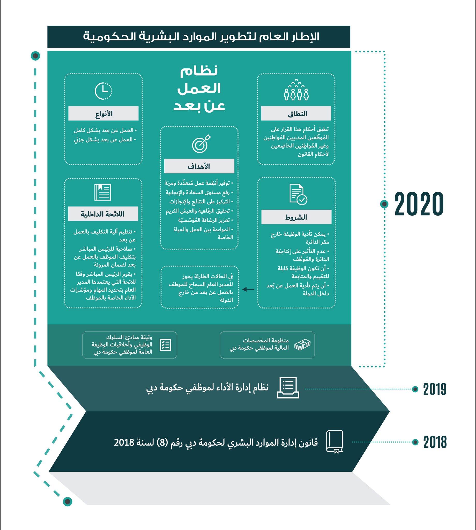رسمياً ورد الآن: ألف ألف مبروك للموظفين المدنيين في الامارات العربية