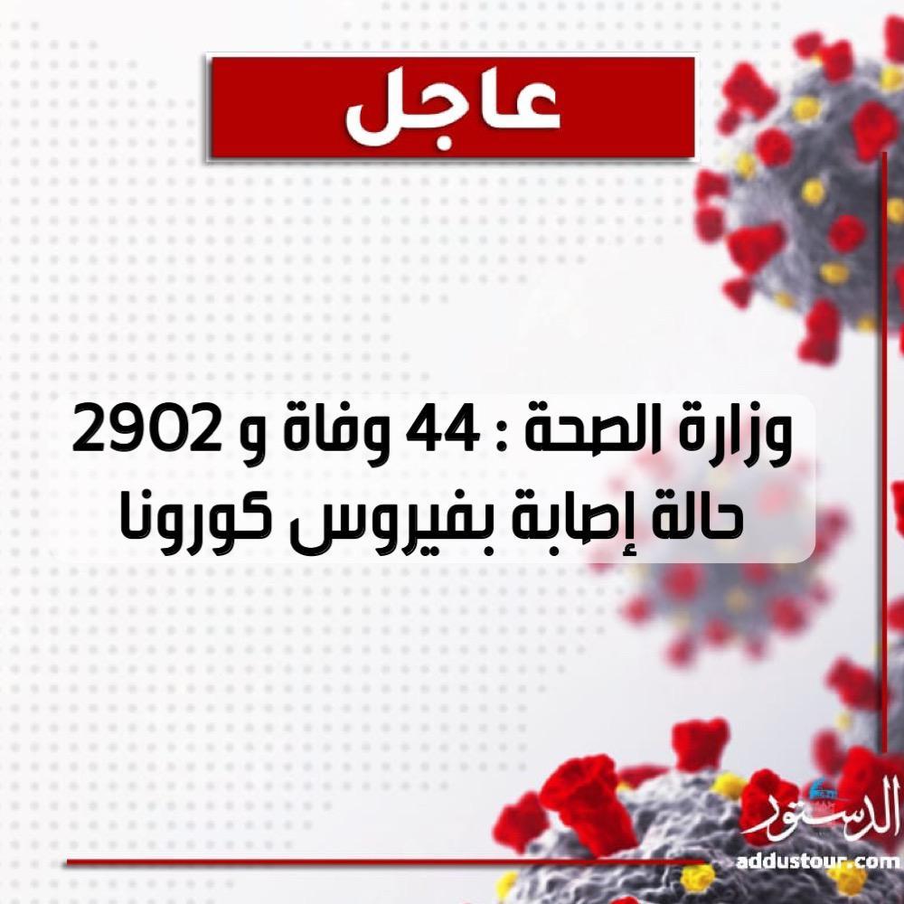 44 وفاة و 2902 حالة إصابة بفيروس كورونا #الاردن #الدستور #خطاب_العرش #SFTT2020 #الاردن #جريدة_الدستور  #كورونا #Jordan   #COVID19 #فيروس_كورونا