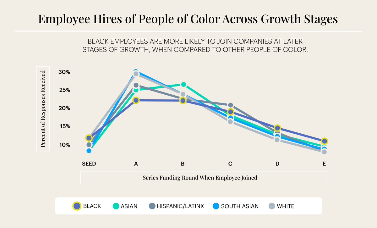 Equity value is often associated with the funding stage that an employee joins a company. Yet only 21% of Black startup employees joined at the series A and most are likely to join startups in later growth stages. Let's fix the gap. Get more stats: