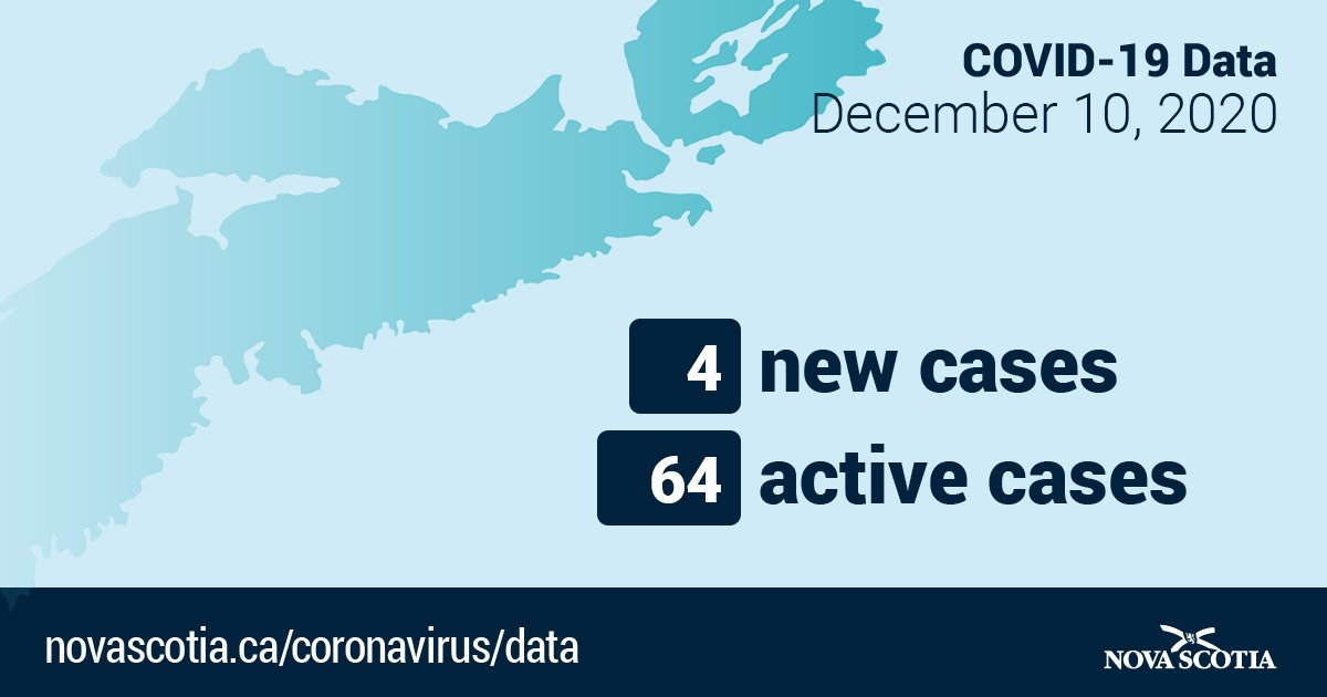 Nova Scotia Gov On Twitter Four New Cases Of Covid 19 Another School Based Case Https T Co Qi6bib6krs