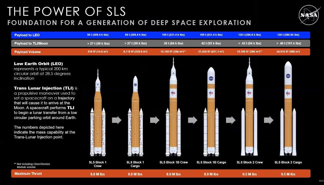 Développement du Space Launch System (2/2) - Page 40 Eo5tFsoWEAgBXe9?format=jpg&name=medium